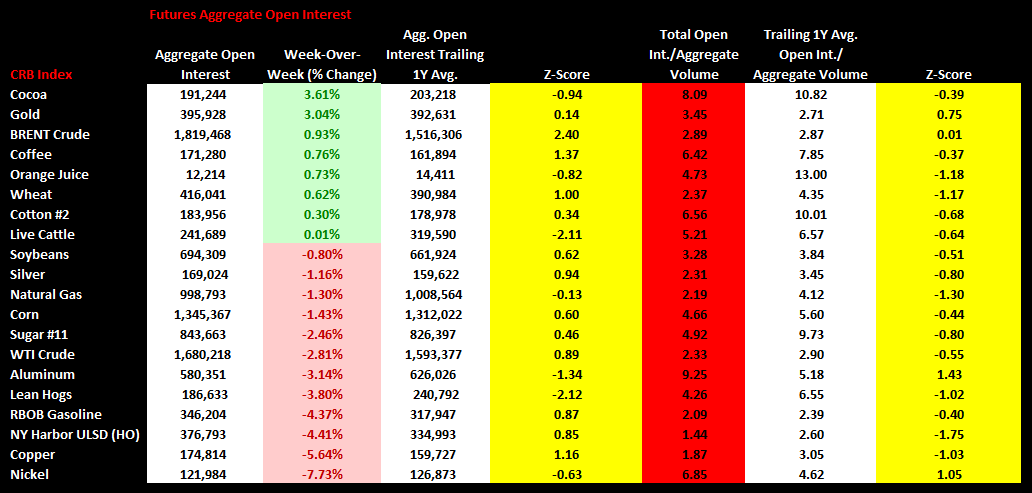 Commodities Weekly Sentiment Tracker - chart5 open interest