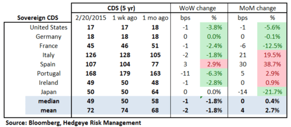 European Banking Monitor: Greek Swaps Tighten on Bailout Extension - chart2 sovereign CDS