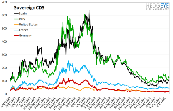 European Banking Monitor: Greek Swaps Tighten on Bailout Extension - chart4 sovereign CDS