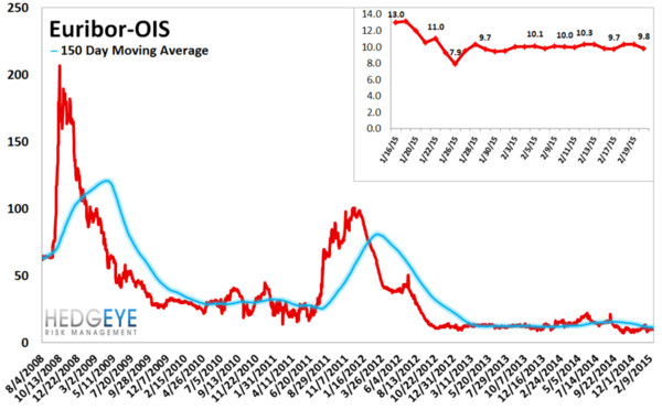 European Banking Monitor: Greek Swaps Tighten on Bailout Extension - chart5 euriobor OIS Spread