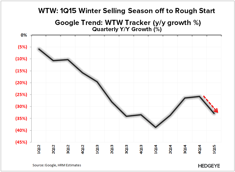 WTW: Thougts into the Print (4Q14) - WTW   1Q15 Google Tracker