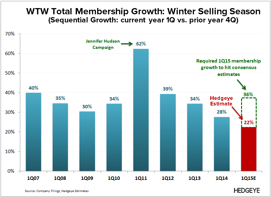 WTW: Thougts into the Print (4Q14) - WTW   1Q15 Selling Season