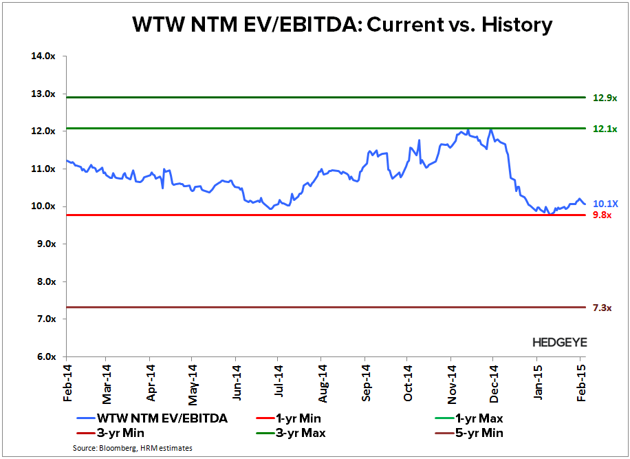 WTW: Thougts into the Print (4Q14) - WTW   NTM EBITDA