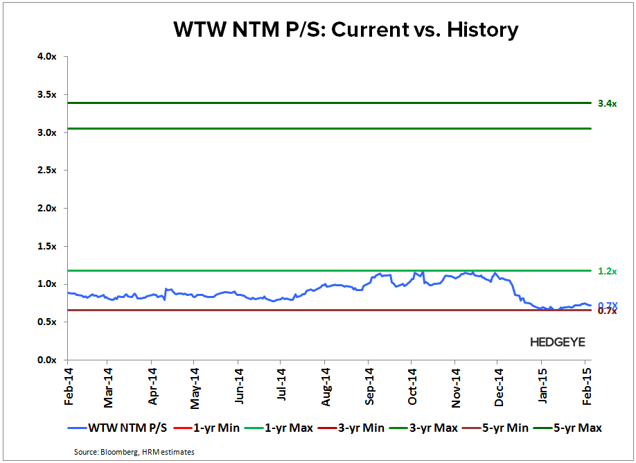 WTW: Thougts into the Print (4Q14) - WTW   NTM P S