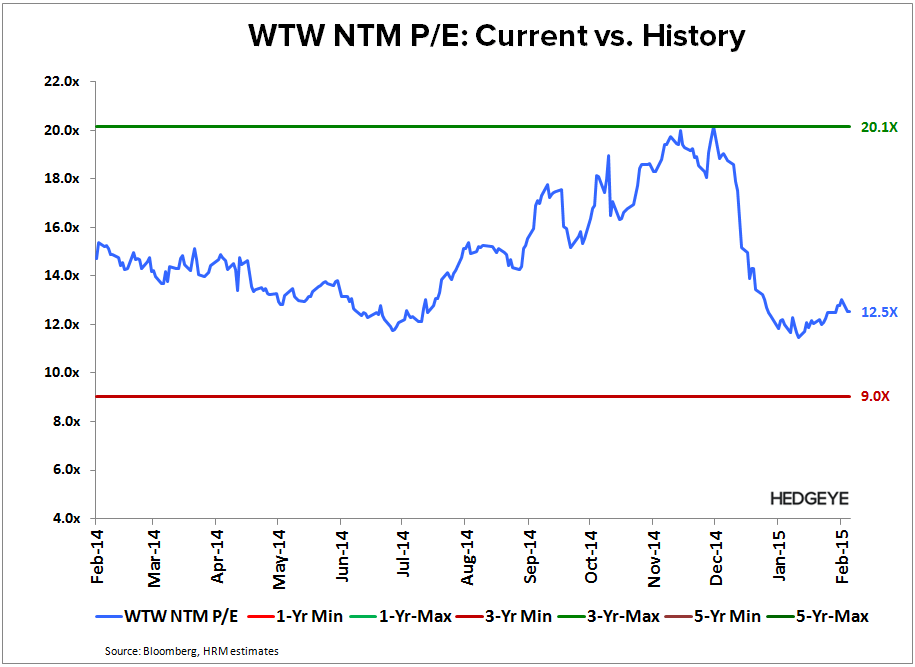 WTW: Thougts into the Print (4Q14) - WTW   NTM PE