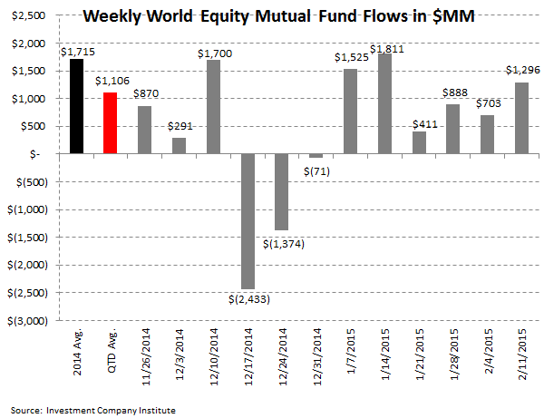 ICI Fund Flow Survey: Bond Bulls Continue to Rule 2015 - ICI 3