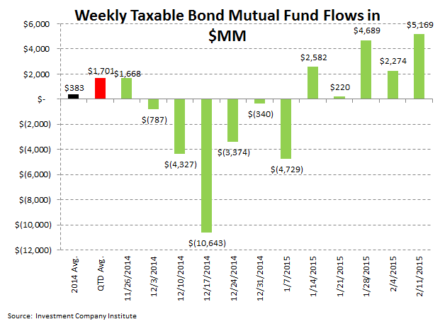ICI Fund Flow Survey: Bond Bulls Continue to Rule 2015 - ICI 4