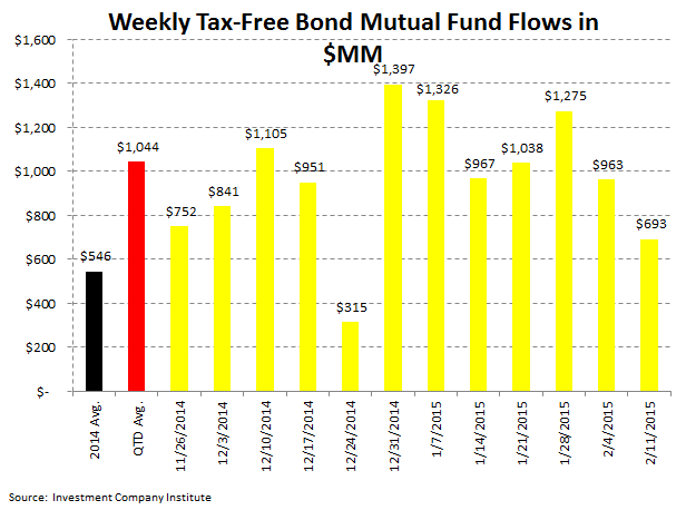 ICI Fund Flow Survey: Bond Bulls Continue to Rule 2015 - ICI 5