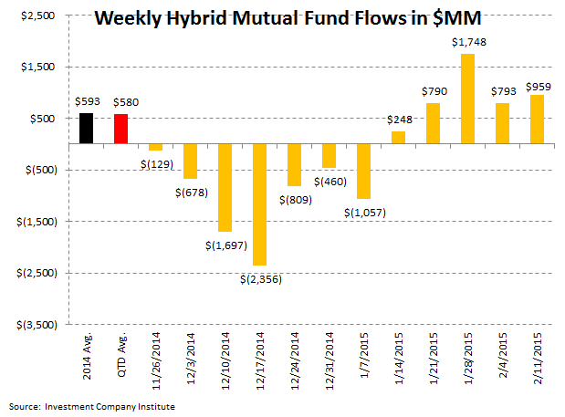 ICI Fund Flow Survey: Bond Bulls Continue to Rule 2015 - ICI 6