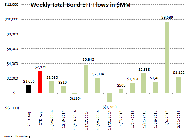 ICI Fund Flow Survey: Bond Bulls Continue to Rule 2015 - ICI 8