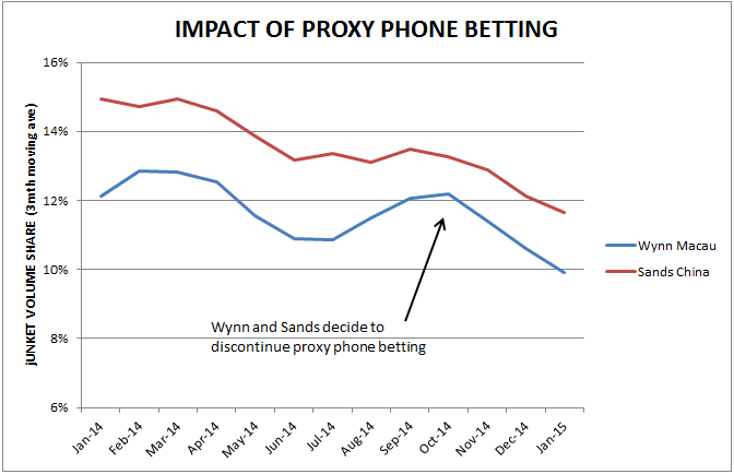 CHART: MACAU PROXY PHONE BETTING - phone proxy betting