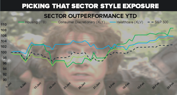 CHART OF THE DAY: Getting the Market Right: Sector Outperformance YTD - 02.25.15 chart