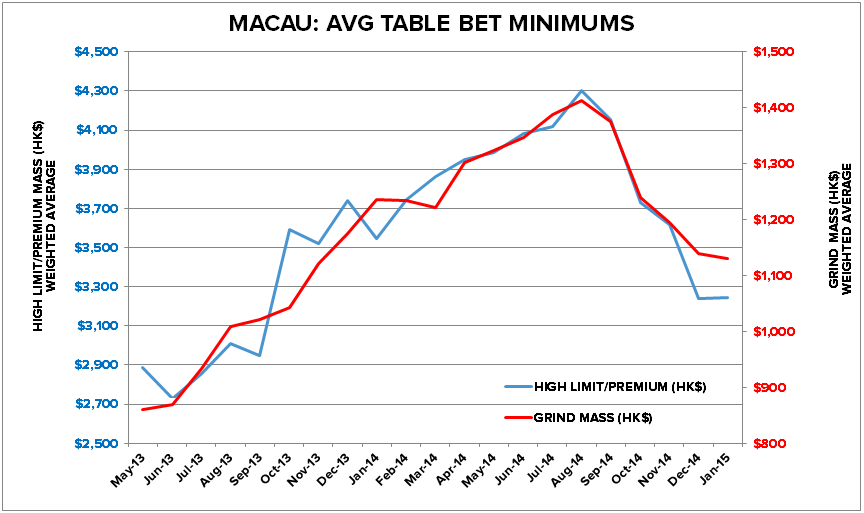 MACAU PRICING PRESSURE - ab