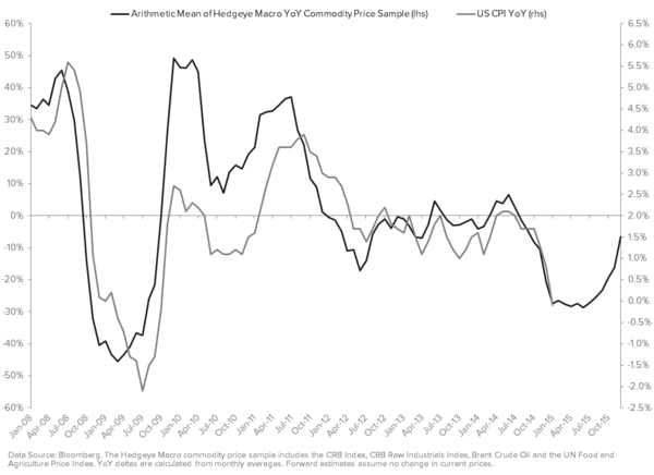 Why the Heck Is the U.S. Dollar Up So Much Today? - HRM Commodity Price Sample YoY vs. CPI YoY