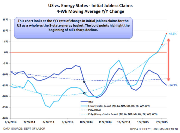 A Picture Is Worth 1,000 Jobs (A Quick Look At U.S. Energy States' Labor Market Deterioration) - keithchart