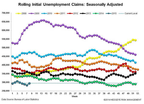 INITIAL CLAIMS | SLOWING IMPROVEMENT - Claims3 normal  2