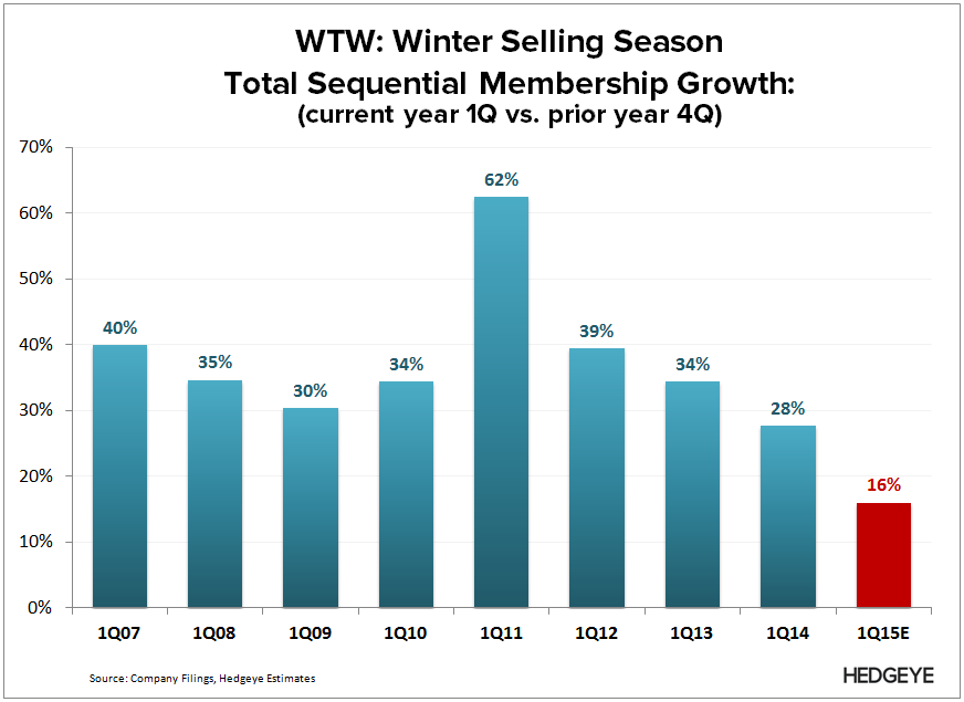 WTW: Chapter 11? (4Q14) - WTW   1Q Selling Season 2015 3