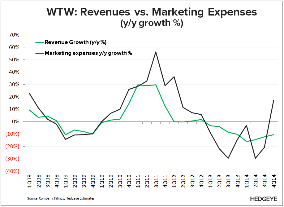 WTW: Chapter 11? (4Q14) - WTW   Revenue vs. Marketing