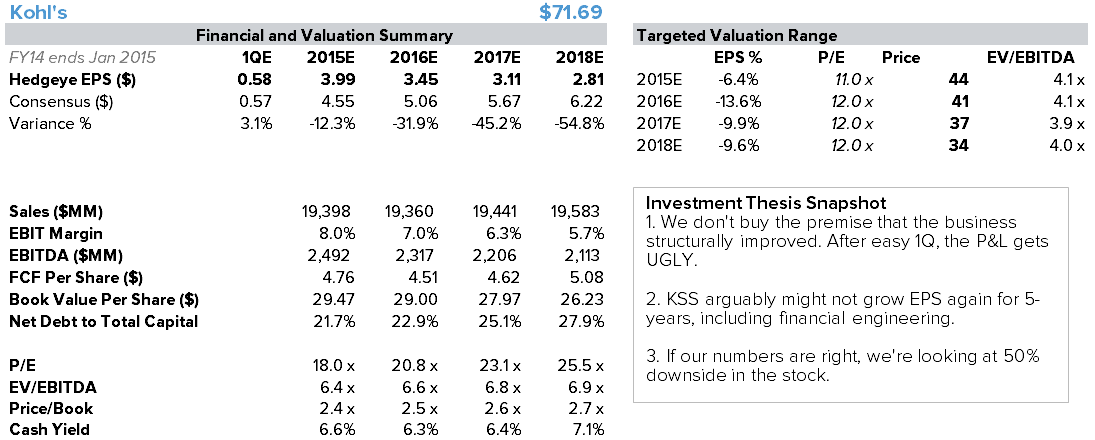 KSS – Why We Think Guidance Is Too Bullish - kss financials