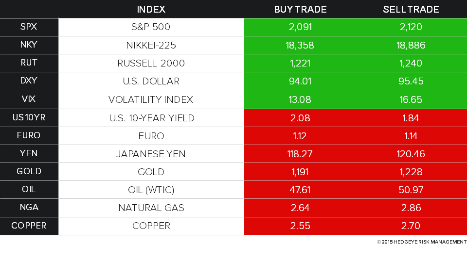 Keith's Daily Trading Ranges, Unlocked - HE DTR 2 27 15