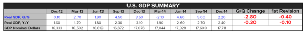 Macro Minute: The Truth About Today's GDP Report  - Screen Shot 2015 02 27 at 12.33.03 PM