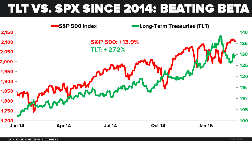 CHART OF THE DAY: Beating Beta (It Isn't Easy, But It Is Achievable) $SPY $TLT - 03.02.15 chart