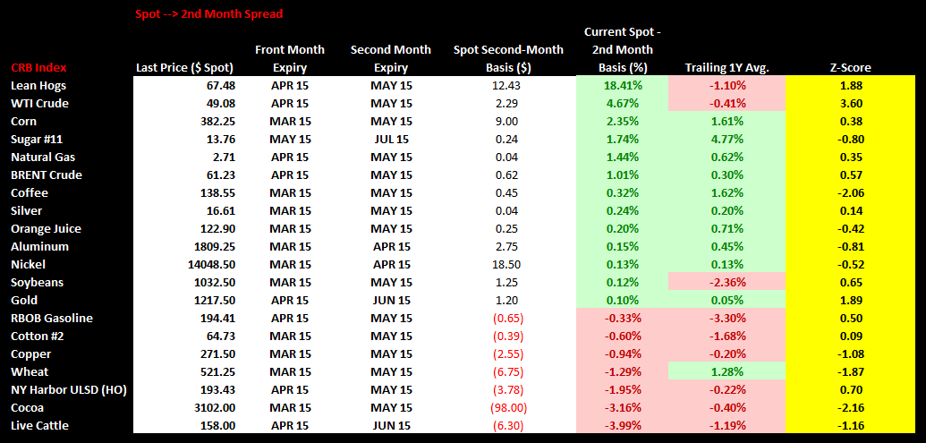 Commodities Weekly Sentiment Tracker - chart2 spot 2nd month spread