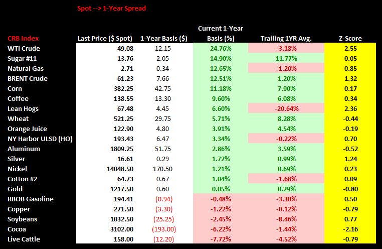Commodities Weekly Sentiment Tracker - chart3 spot 1yr spread
