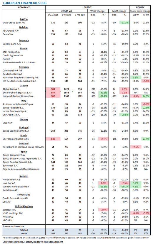 European Banking Monitor: Swaps Tighten, Greece Kicks the Can - chart1 financials CDS