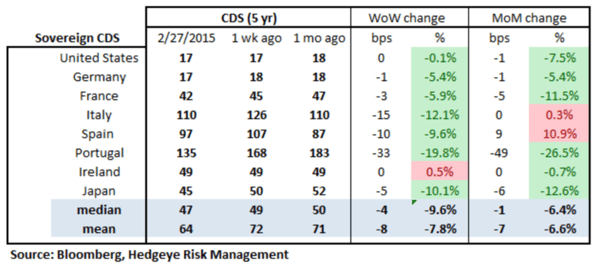 European Banking Monitor: Swaps Tighten, Greece Kicks the Can - chart2 sovereign CDS