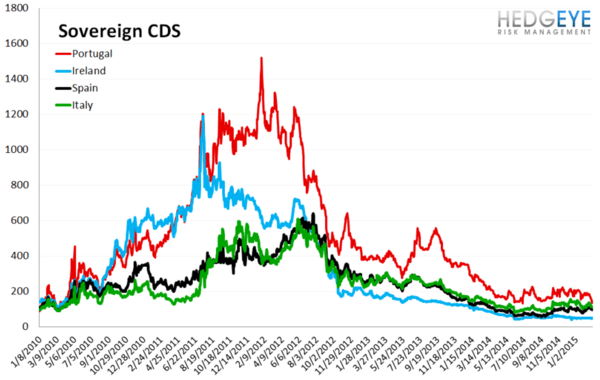 European Banking Monitor: Swaps Tighten, Greece Kicks the Can - chart3 sovereign CDS