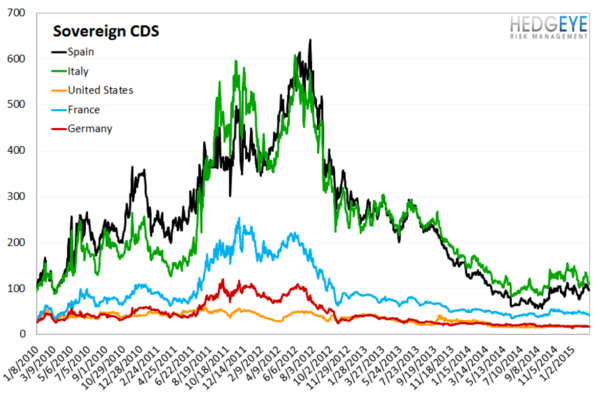 European Banking Monitor: Swaps Tighten, Greece Kicks the Can - chart4 sovereign CDSS