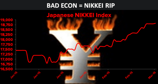 (More) Bad Economic News in Japan = Nikkei Rips Higher - y88