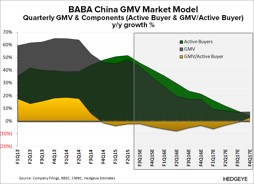 FLASHBACK | The Bear Case on $BABA: What The Street Is Missing - BABA   GMV Model growth