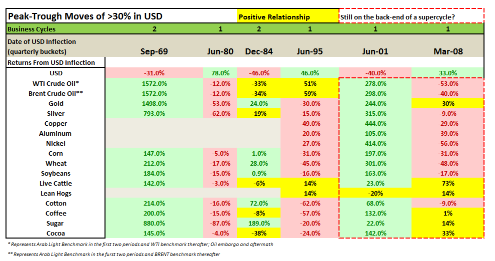 Two Structural Reasons For More Downside In Commodities  - chart USD Inflection Table