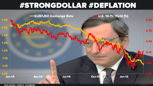 CHART OF THE DAY: Moarrr #Draghi Cowbell = Moarrr #StrongDollar Driven #Deflation - 03.05.15 chart