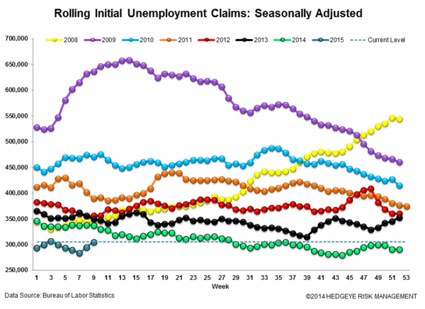 INITIAL CLAIMS | FURTHER COLOR ON THE ENERGY LABOR ENVIRONMENT - Claims3 normal  3