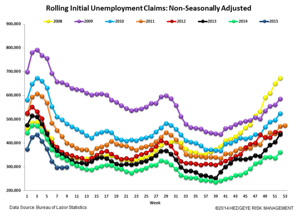 INITIAL CLAIMS | FURTHER COLOR ON THE ENERGY LABOR ENVIRONMENT - Claims6 normal  2