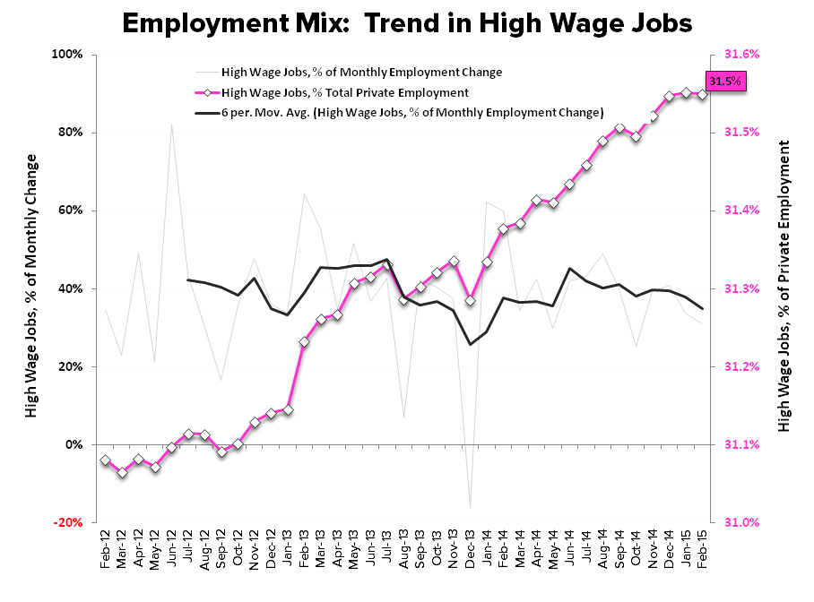 Employment Envy:  Domestic Labor Remains Strong in February - Employment Mix High Wage Jobs