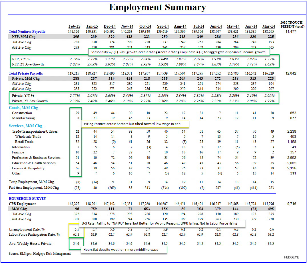 Employment Envy:  Domestic Labor Remains Strong in February - Employment Table Feb
