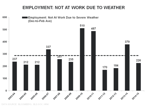 Employment Envy:  Domestic Labor Remains Strong in February - Employment Weather Dec Feb
