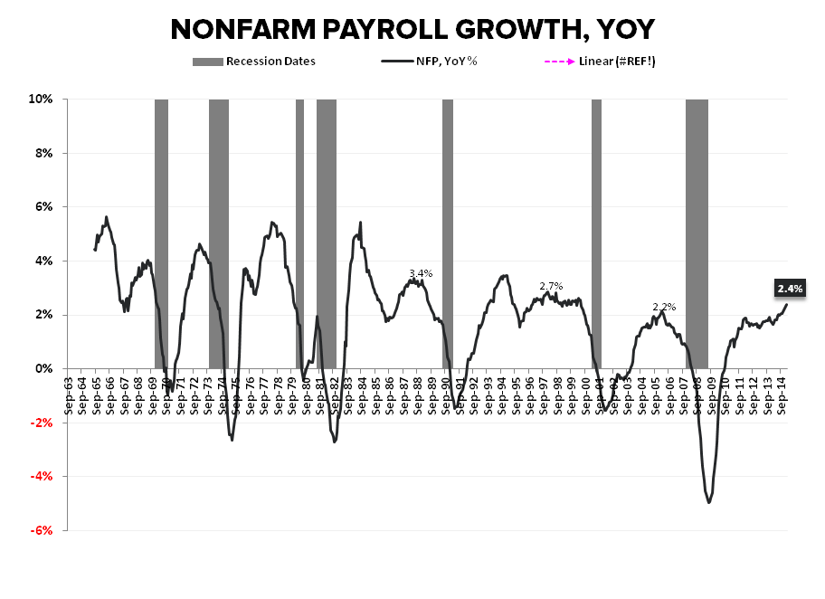 Employment Envy:  Domestic Labor Remains Strong in February - NFP Growth YoY