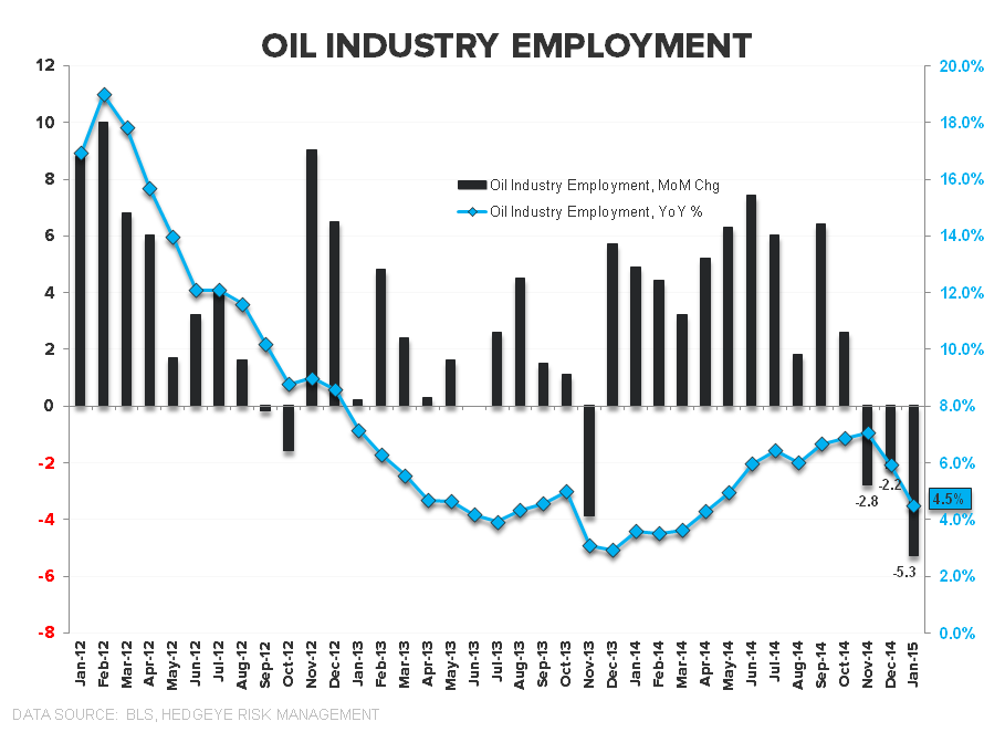 Employment Envy:  Domestic Labor Remains Strong in February - Oil Industry Employment Feb