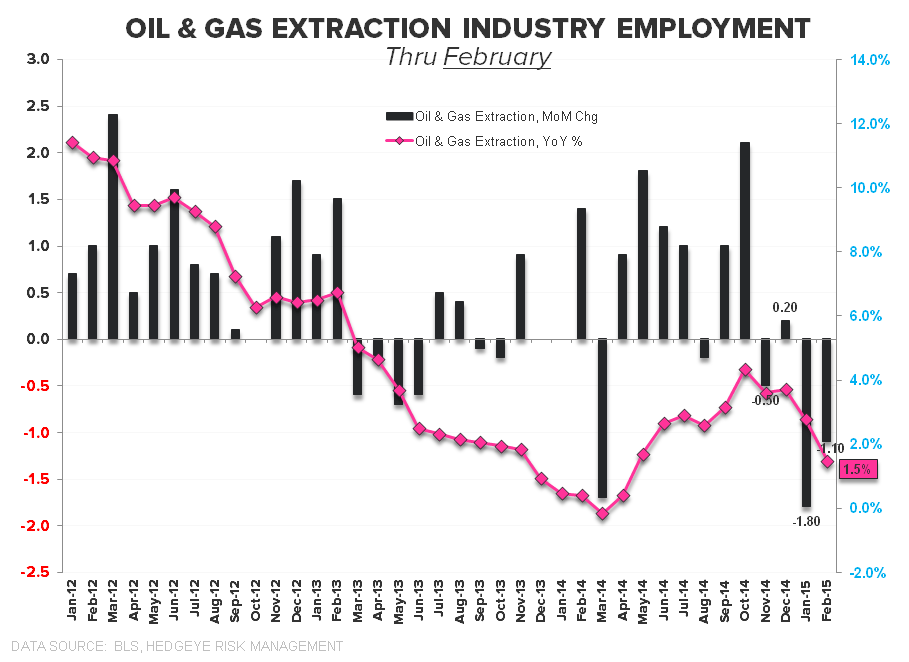 Employment Envy:  Domestic Labor Remains Strong in February - Oil   Gas Extraction