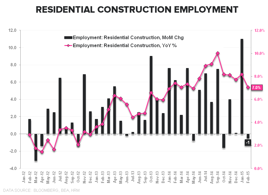 Employment Envy:  Domestic Labor Remains Strong in February - Resi Construction Employment Feb