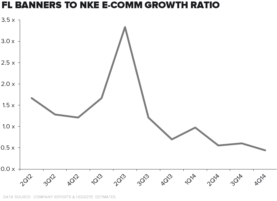 FL – A Best Idea (Almost) - FL NKE ecom ratio 2