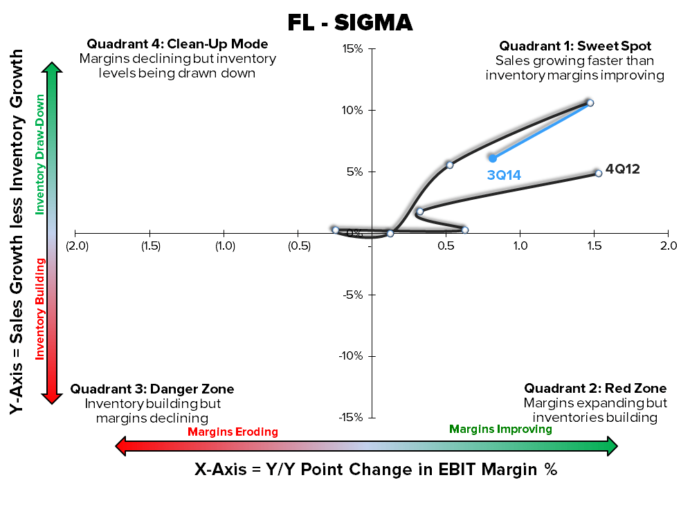 FL – A Best Idea (Almost) - FL Sigma