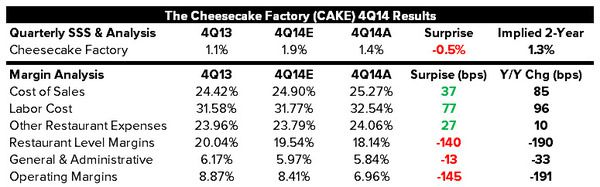 HEDGEYE REWIND The Cheesecake Factory: A Troubled Concept | $CAKE - chart2