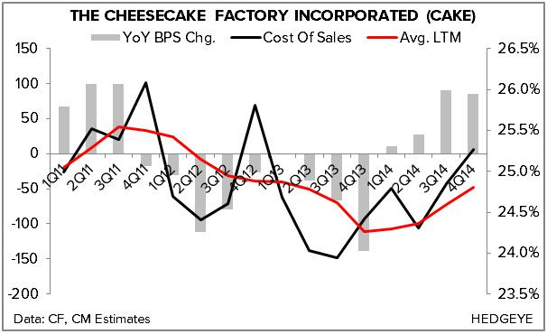 HEDGEYE REWIND The Cheesecake Factory: A Troubled Concept | $CAKE - chart3