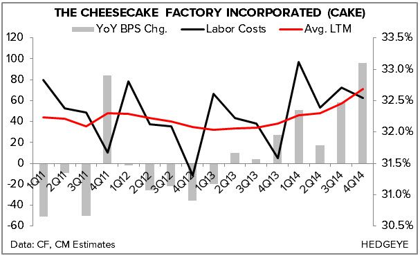 HEDGEYE REWIND The Cheesecake Factory: A Troubled Concept | $CAKE - chart4